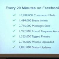 Что происходит на Facebook каждые 20 минут