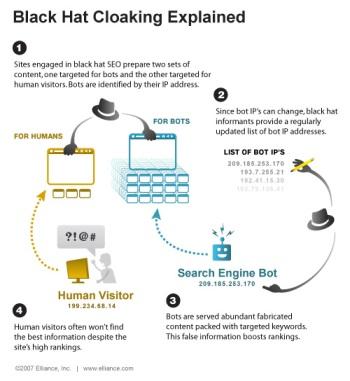 Основные моменты поисковой оптимизации в картинках: Разъясненный клоакинг (cloaking)