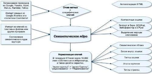 Схема работы HTracer